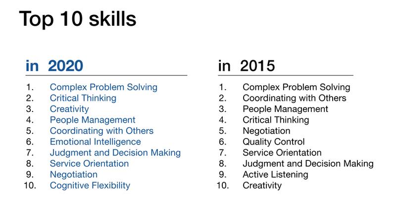 ten skills